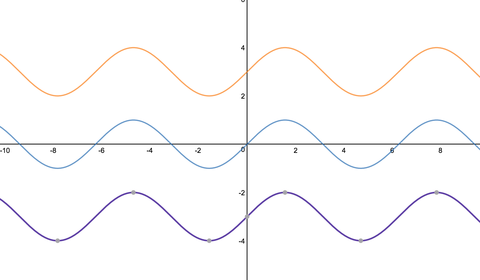 Overlayed Functions