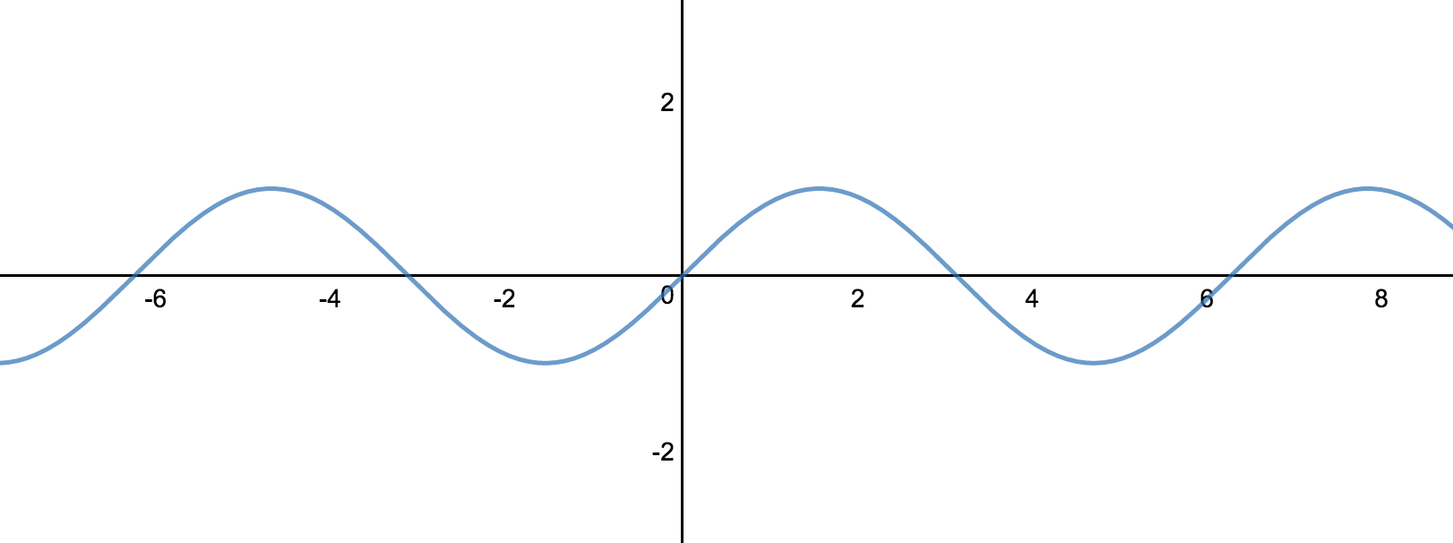 Sin of x function